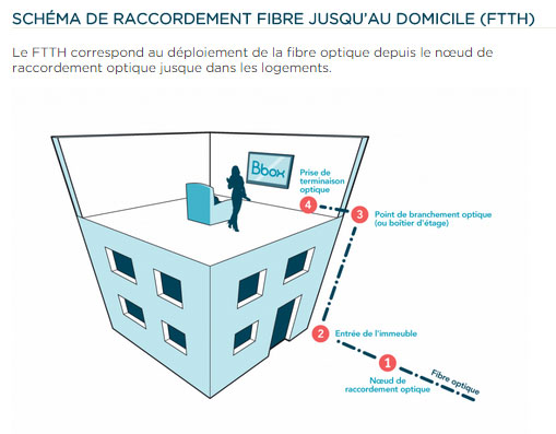 ftth-bouygues