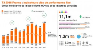1,3 millions de clients FTTH Orange en France fin septembre