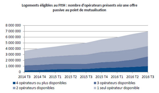 mutualisation-offres-ftth